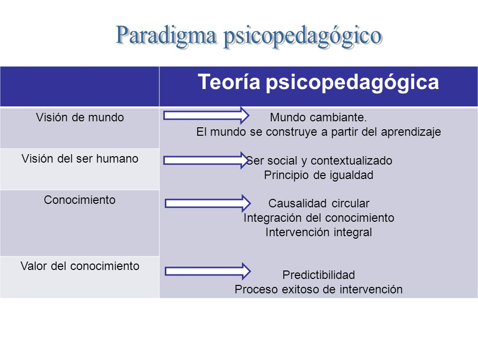 Teoría psicopedagógica
