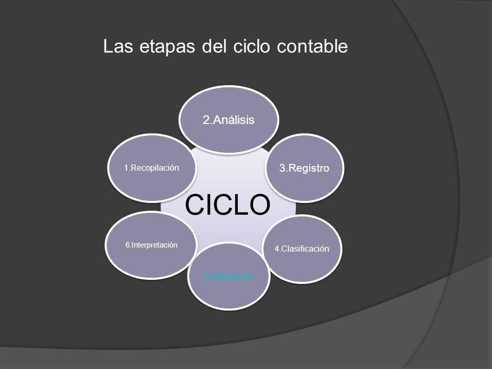 Las etapas del ciclo contable