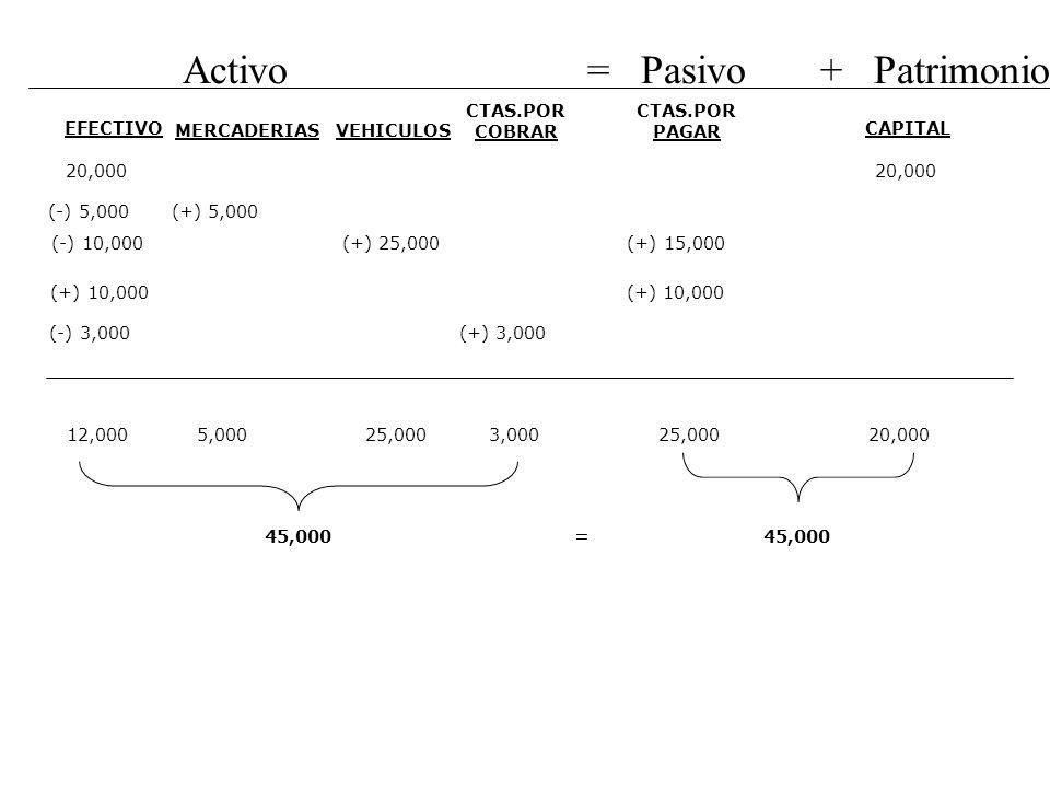 Activo = Pasivo + Patrimonio