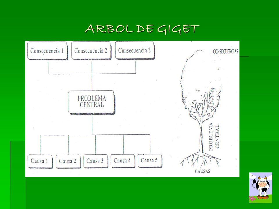 ARBOL DE GIGET