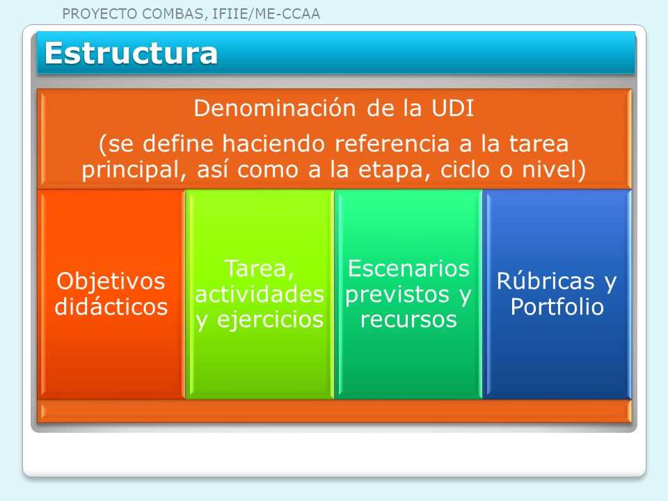 Estructura PROYECTO COMBAS, IFIIE/ME-CCAA