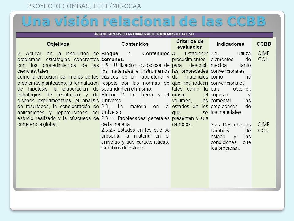 Una visión relacional de las CCBB