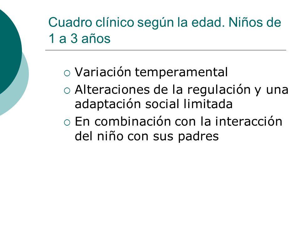 Cuadro clínico según la edad. Niños de 1 a 3 años