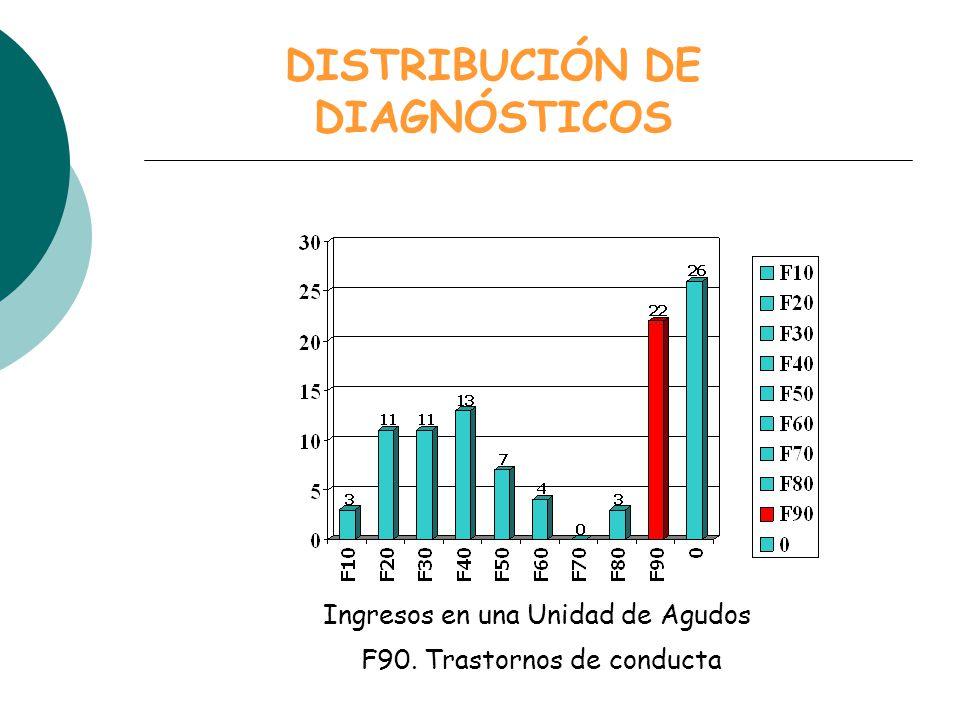 DISTRIBUCIÓN DE DIAGNÓSTICOS