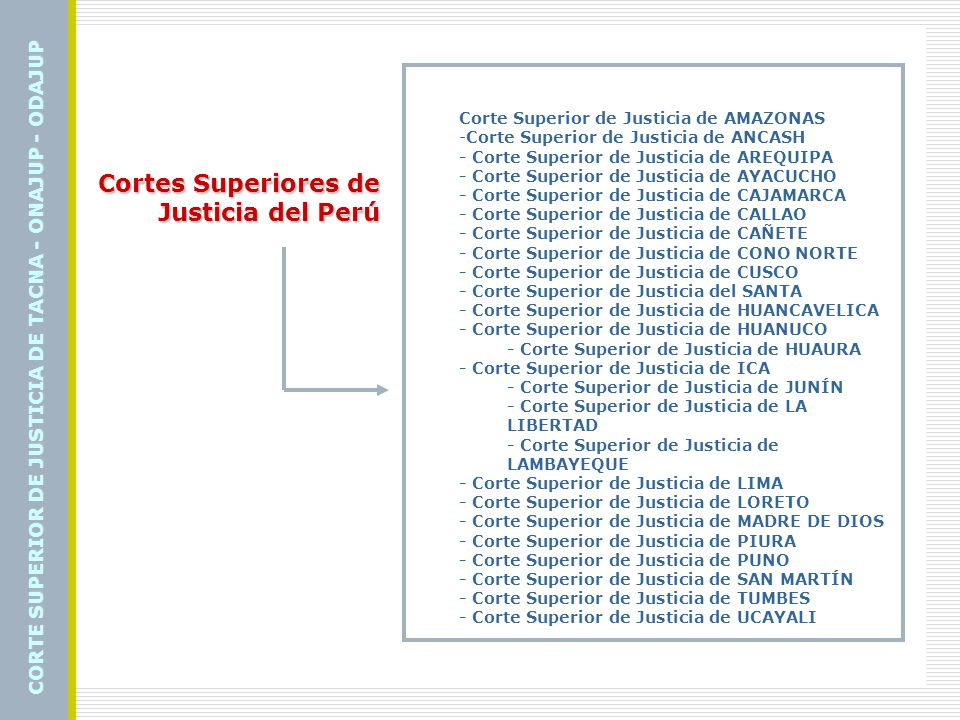 Cortes Superiores de Justicia del Perú