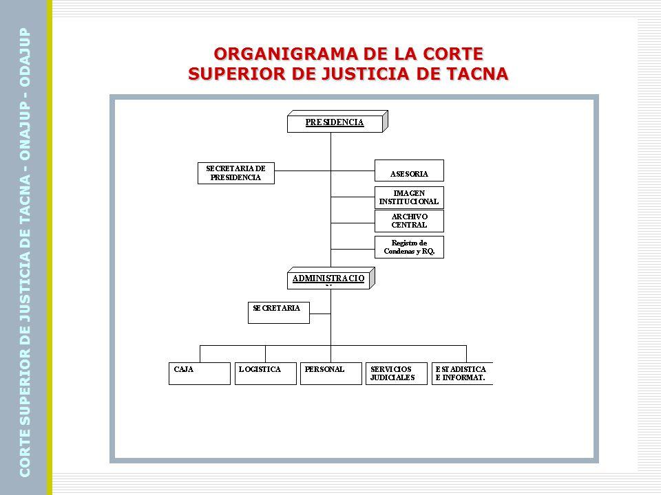 ORGANIGRAMA DE LA CORTE SUPERIOR DE JUSTICIA DE TACNA