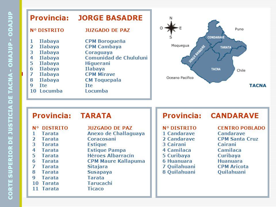 Provincia: JORGE BASADRE