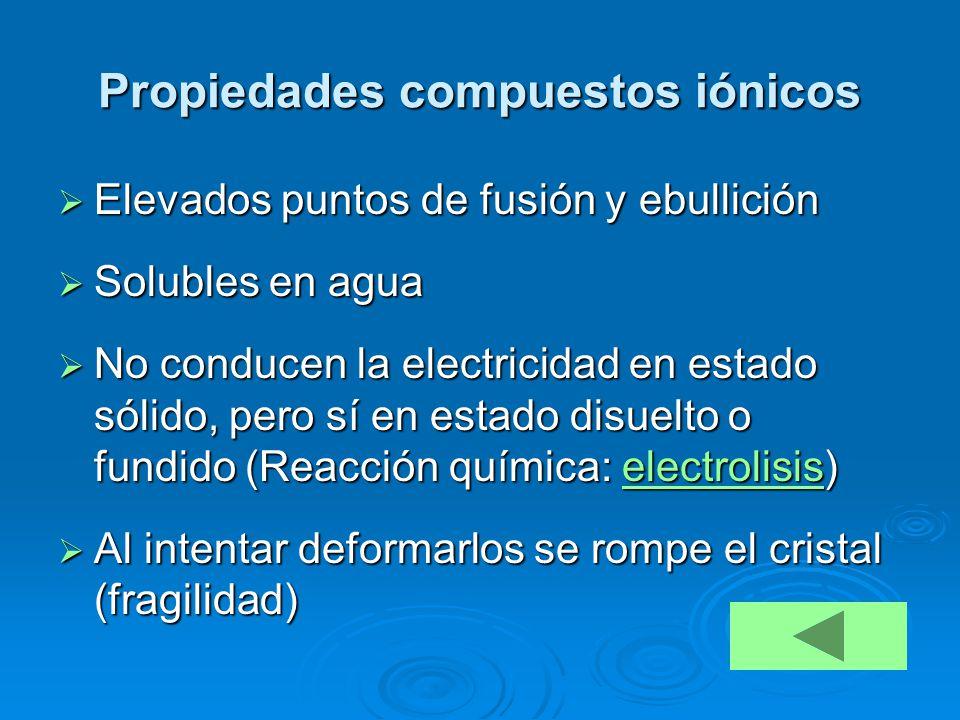 Propiedades compuestos iónicos