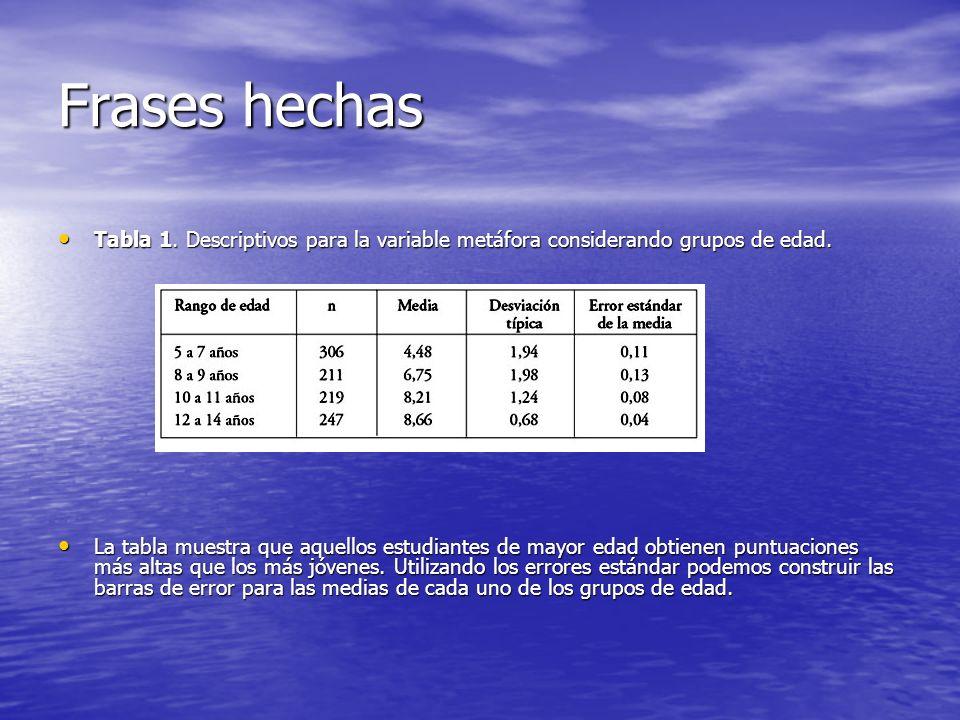 Frases hechas Tabla 1. Descriptivos para la variable metáfora considerando grupos de edad.