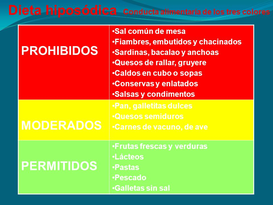 Dieta hiposódica PROHIBIDOS MODERADOS PERMITIDOS