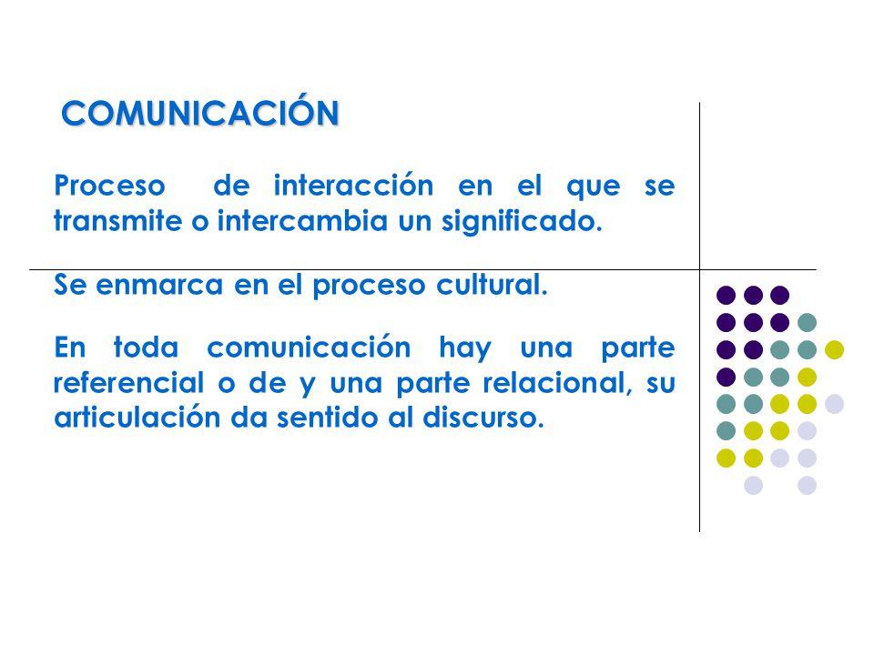 COMUNICACIÓN Proceso de interacción en el que se transmite o intercambia un significado. Se enmarca en el proceso cultural.