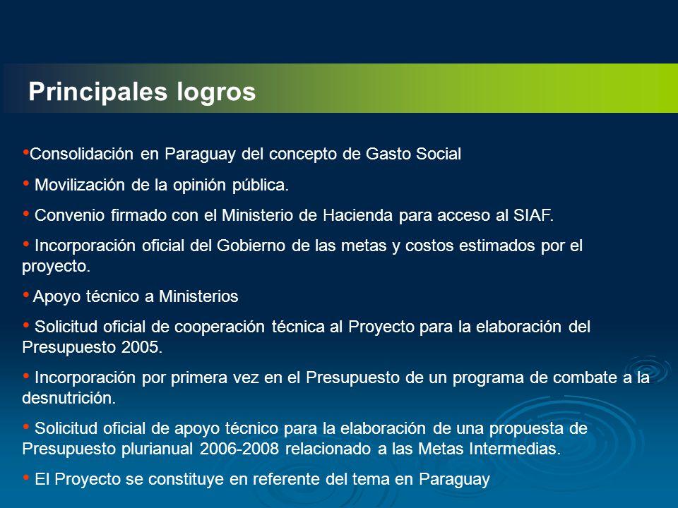 Principales logros Consolidación en Paraguay del concepto de Gasto Social. Movilización de la opinión pública.