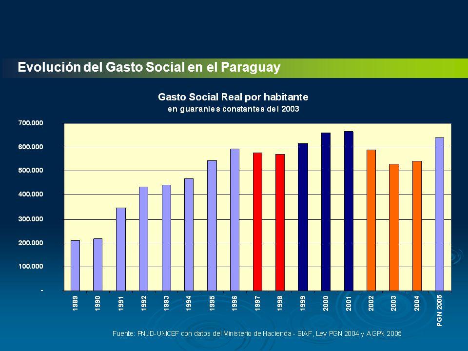 Evolución del Gasto Social en el Paraguay