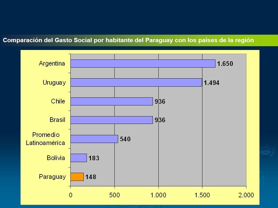 Comparación del Gasto Social por habitante del Paraguay con los países de la región