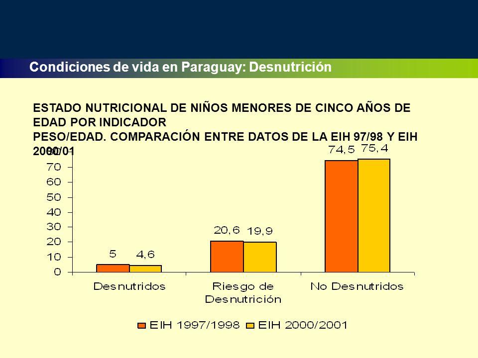 Condiciones de vida en Paraguay: Desnutrición