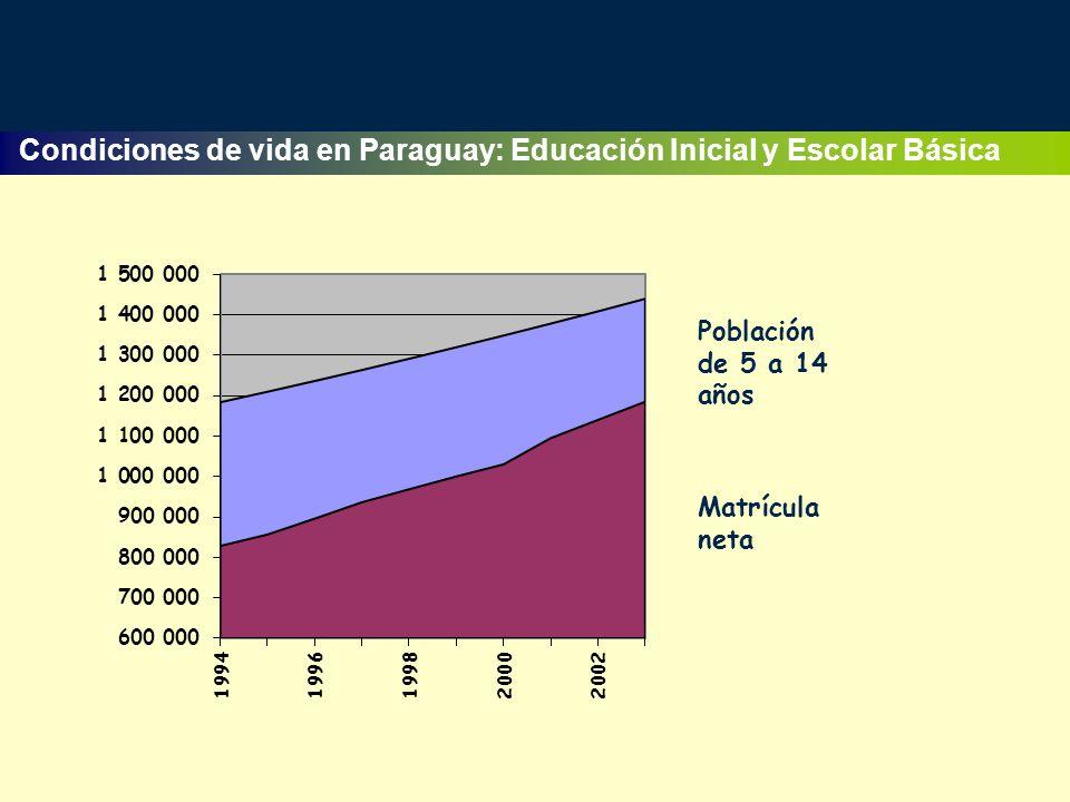 Condiciones de vida en Paraguay: Educación Inicial y Escolar Básica