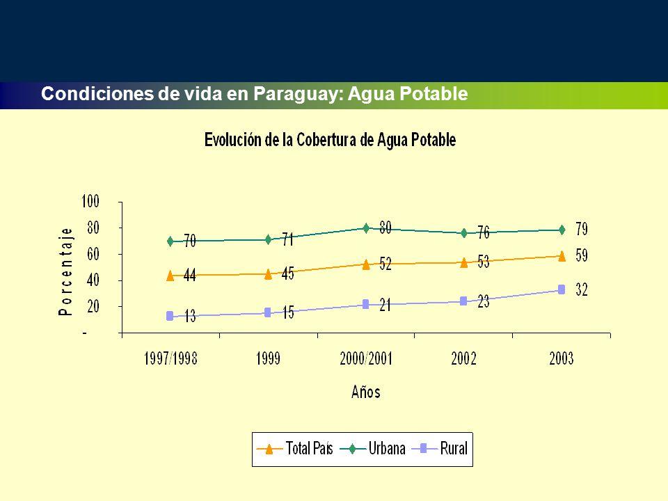 Condiciones de vida en Paraguay: Agua Potable