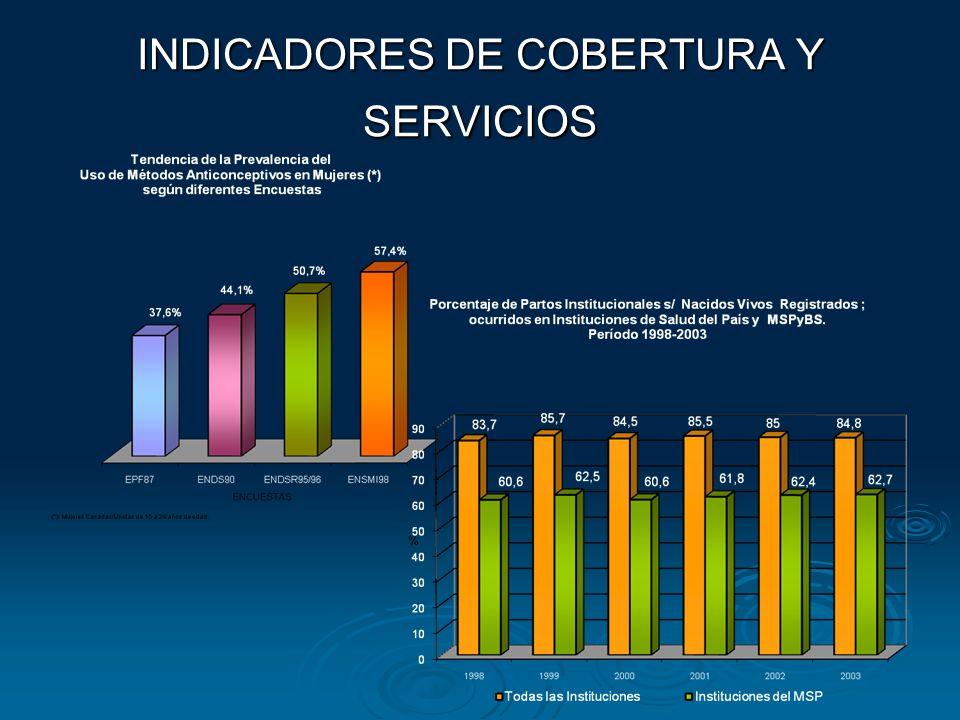 INDICADORES DE COBERTURA Y SERVICIOS