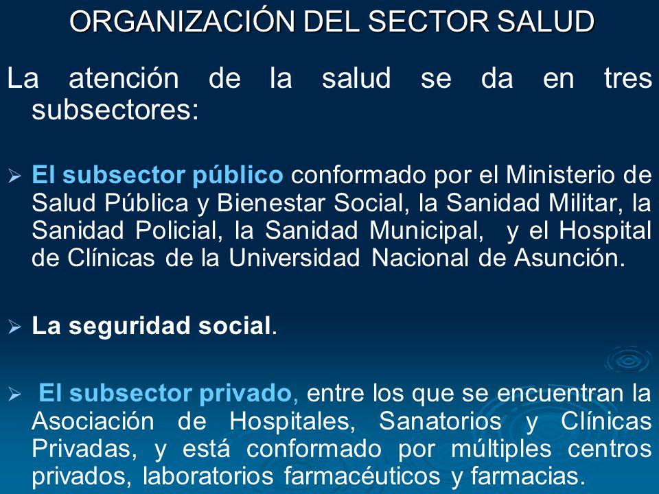ORGANIZACIÓN DEL SECTOR SALUD