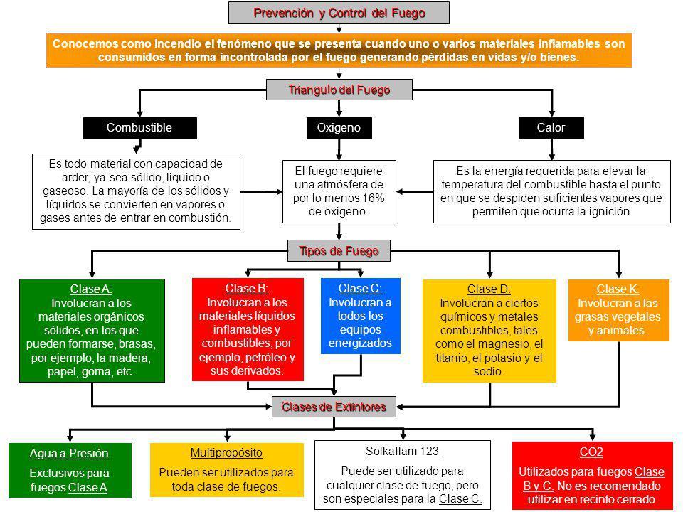 Prevención y Control del Fuego