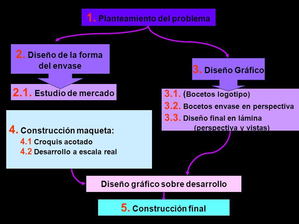 1. Planteamiento del problema Diseño gráfico sobre desarrollo