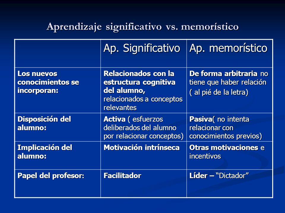 Aprendizaje significativo vs. memorístico