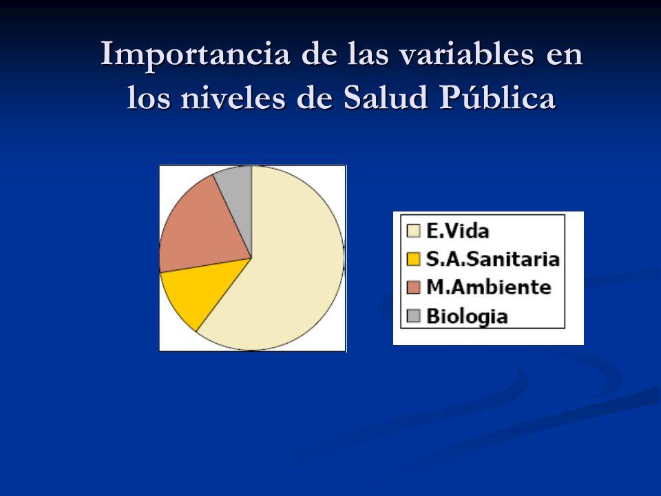 Importancia de las variables en los niveles de Salud Pública