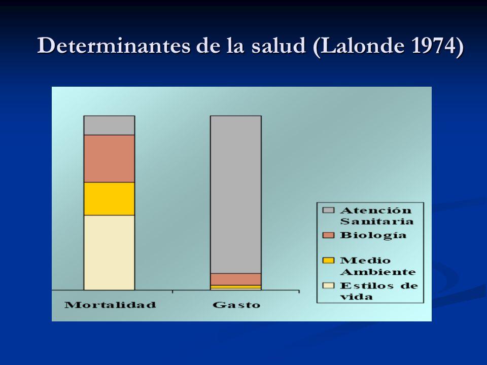 Determinantes de la salud (Lalonde 1974)