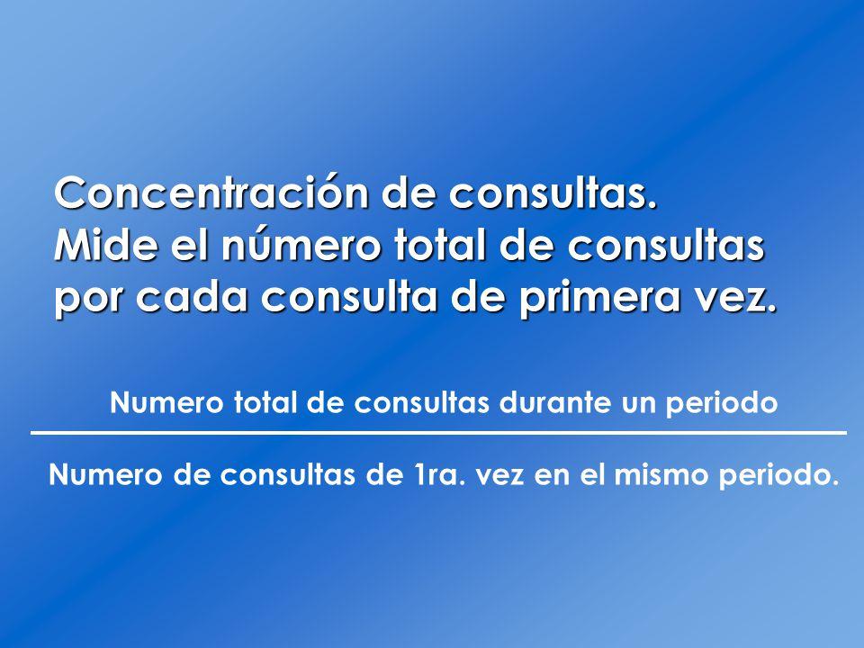 Concentración de consultas.