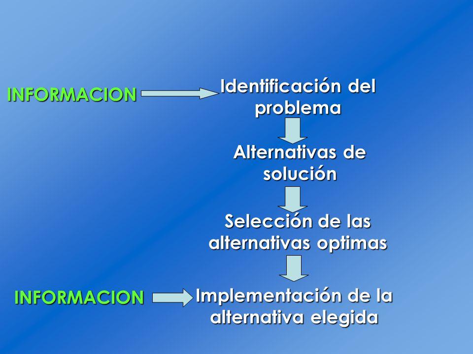 Identificación del problema INFORMACION