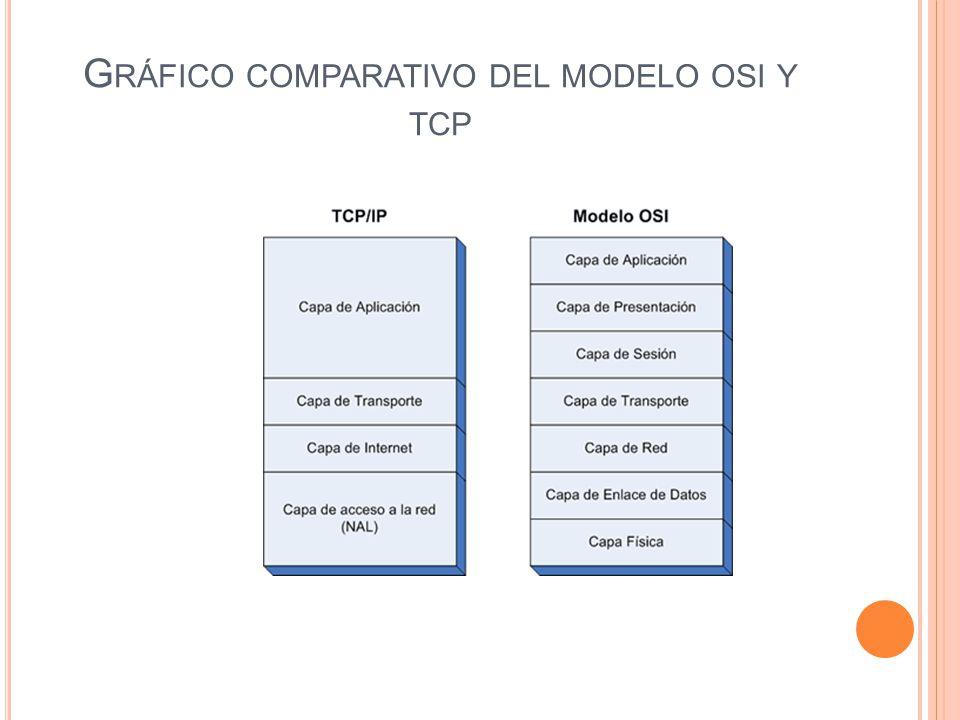 Gráfico comparativo del modelo osi y tcp