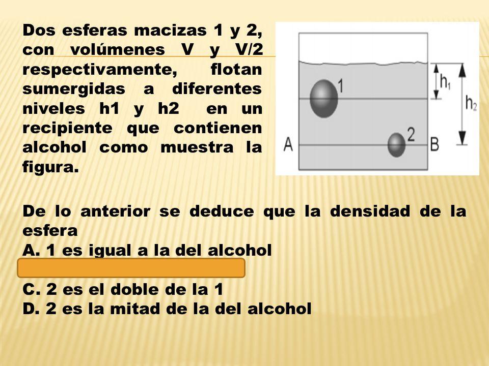 Dos esferas macizas 1 y 2, con volúmenes V y V/2 respectivamente, flotan sumergidas a diferentes niveles h1 y h2 en un recipiente que contienen alcohol como muestra la figura.