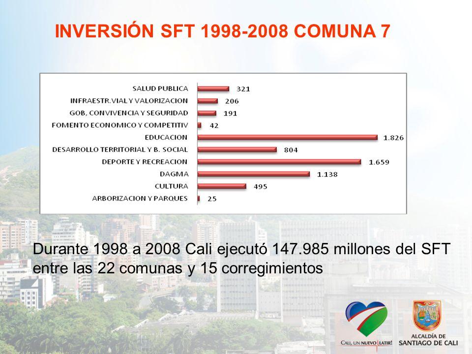 INVERSIÓN SFT 1998-2008 COMUNA 7 Durante 1998 a 2008 Cali ejecutó 147.985 millones del SFT entre las 22 comunas y 15 corregimientos.