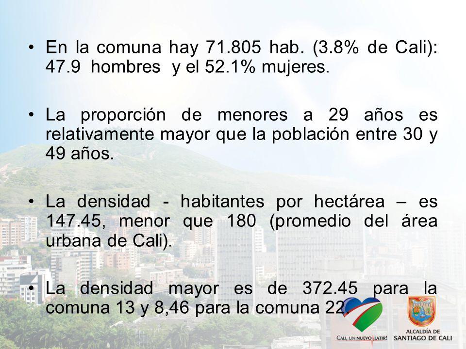En la comuna hay 71. 805 hab. (3. 8% de Cali): 47. 9 hombres y el 52