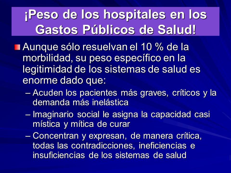 ¡Peso de los hospitales en los Gastos Públicos de Salud!