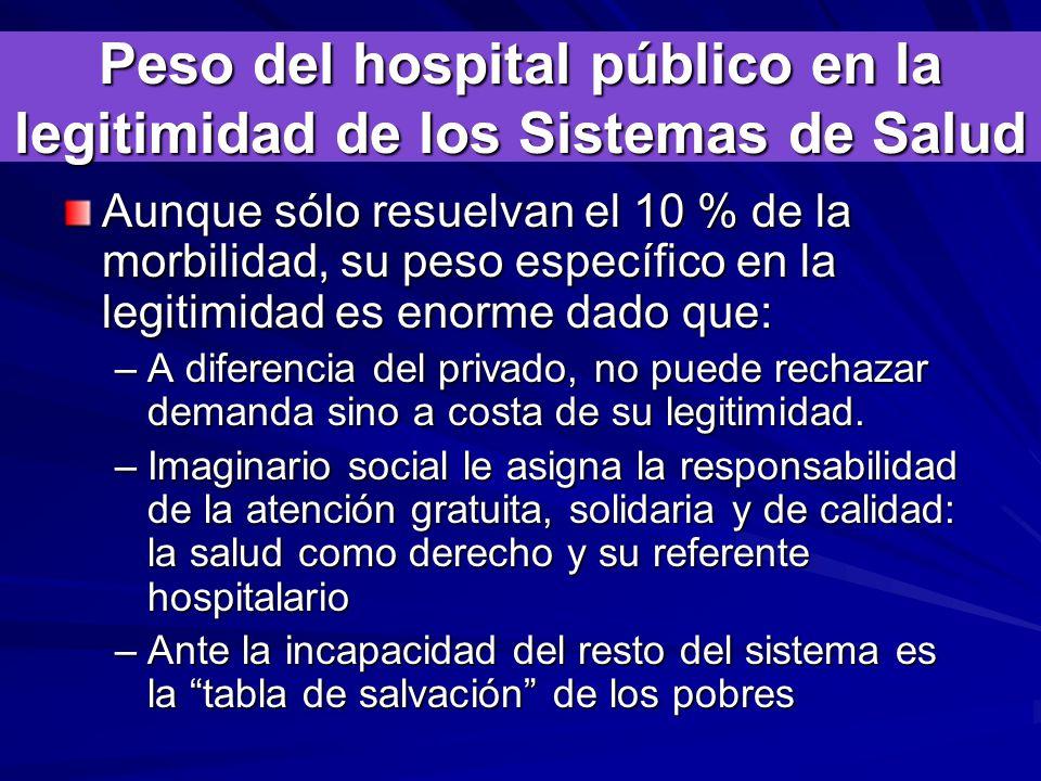 Peso del hospital público en la legitimidad de los Sistemas de Salud