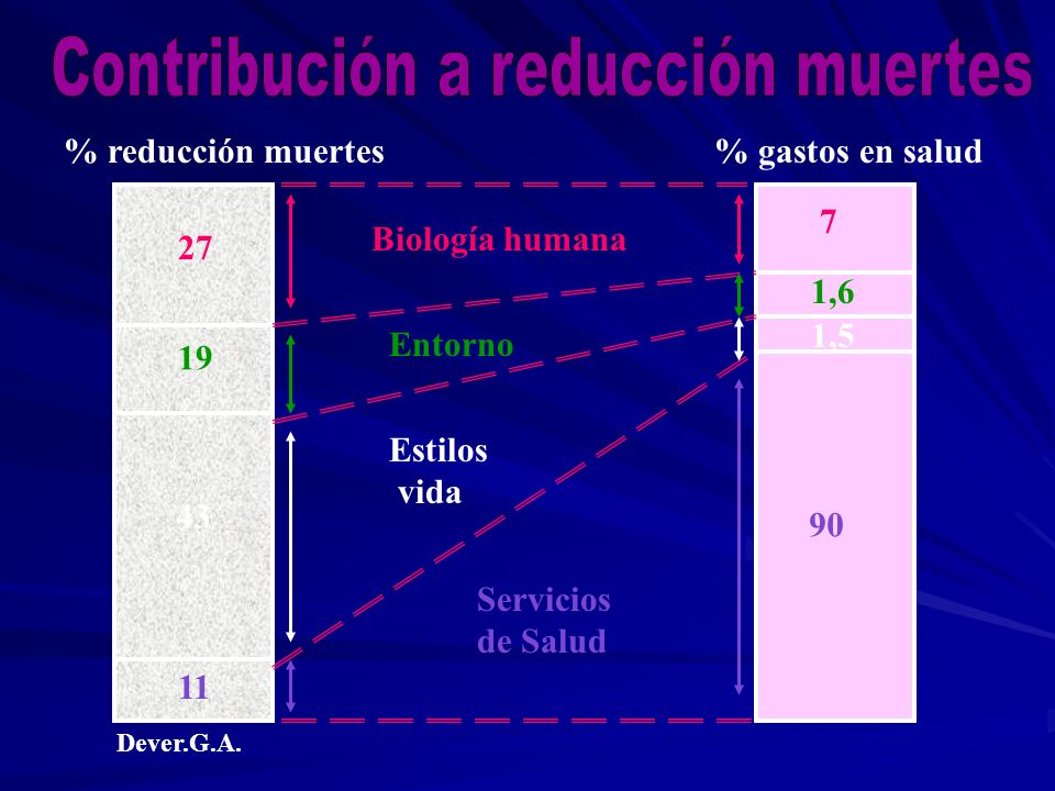 Contribución a reducción muertes