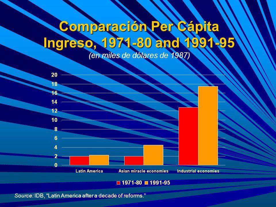 Comparación Per Cápita Ingreso, 1971-80 and 1991-95