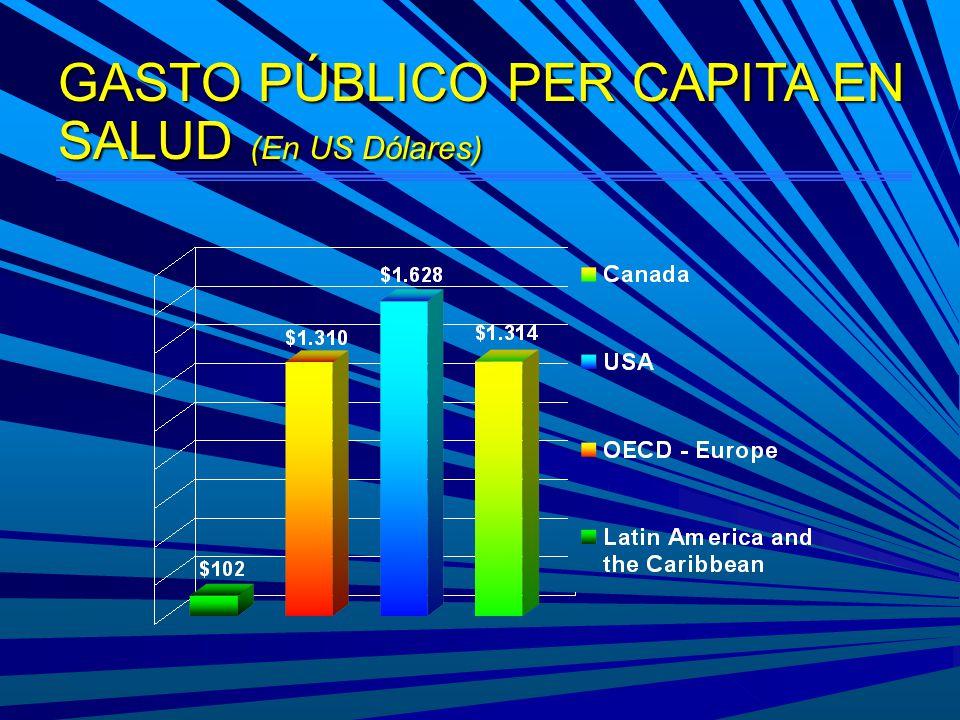 GASTO PÚBLICO PER CAPITA EN SALUD (En US Dólares)