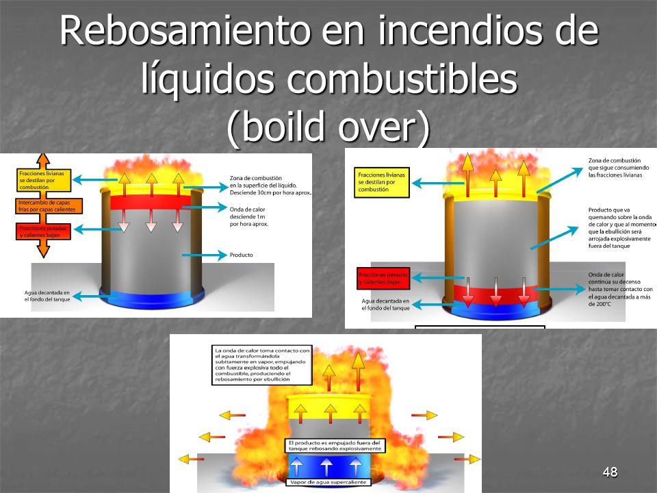 Rebosamiento en incendios de líquidos combustibles (boild over)