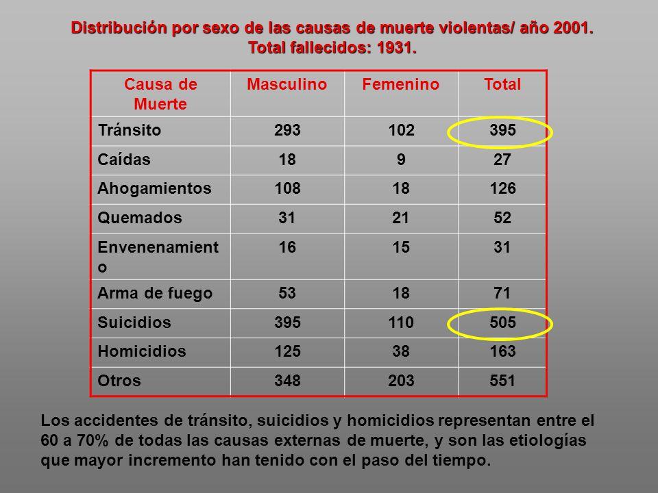 Distribución por sexo de las causas de muerte violentas/ año 2001.