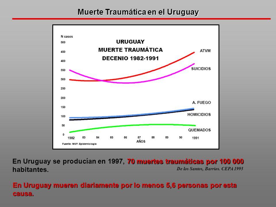 Muerte Traumática en el Uruguay
