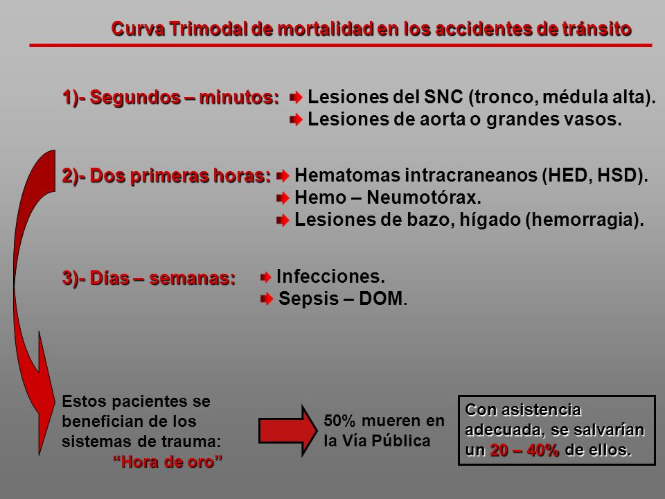 Curva Trimodal de mortalidad en los accidentes de tránsito