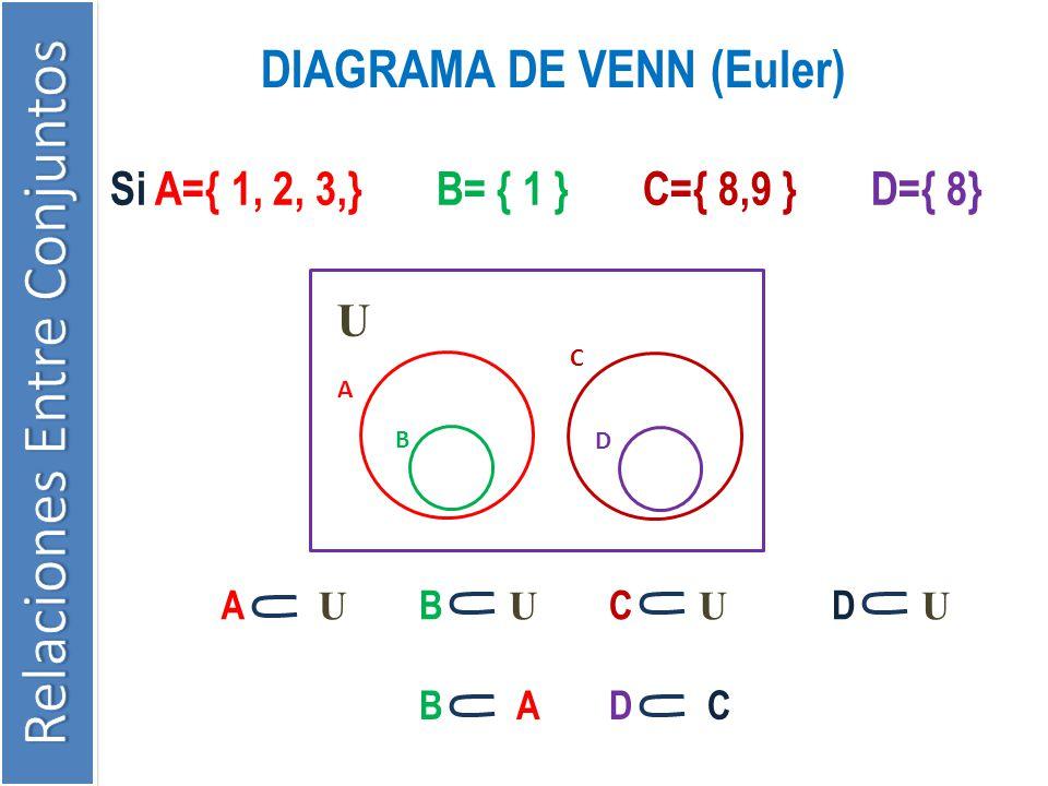 DIAGRAMA DE VENN (Euler)