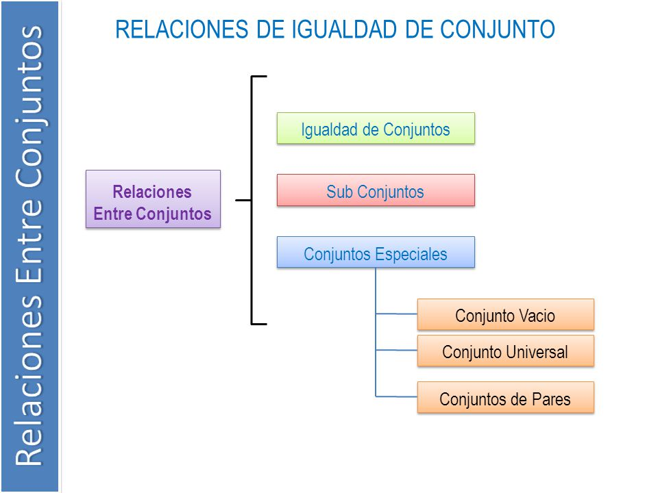 Relaciones Entre Conjuntos