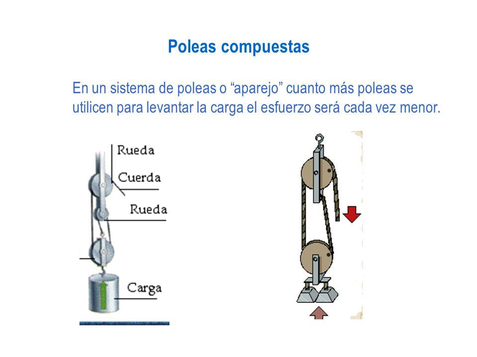 Poleas compuestas En un sistema de poleas o aparejo cuanto más poleas se utilicen para levantar la carga el esfuerzo será cada vez menor.