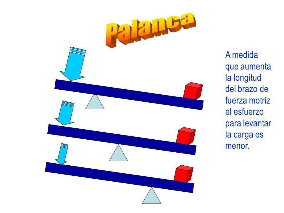 Palanca A medida que aumenta la longitud del brazo de fuerza motriz el esfuerzo para levantar la carga es menor.