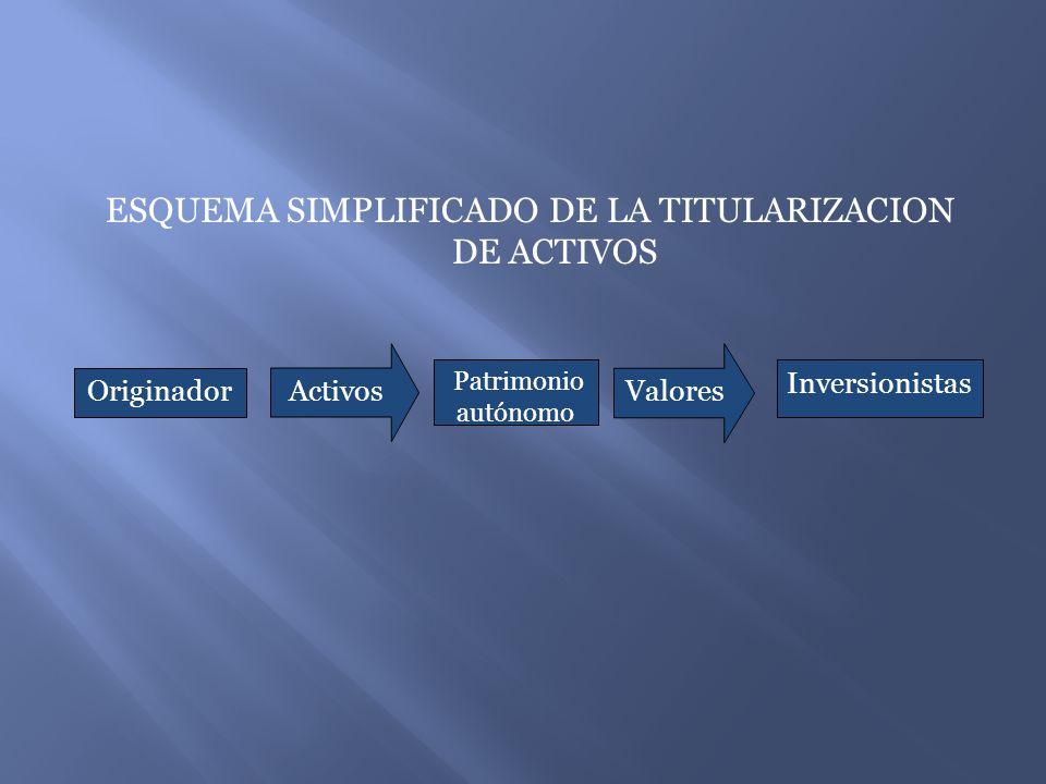 ESQUEMA SIMPLIFICADO DE LA TITULARIZACION DE ACTIVOS