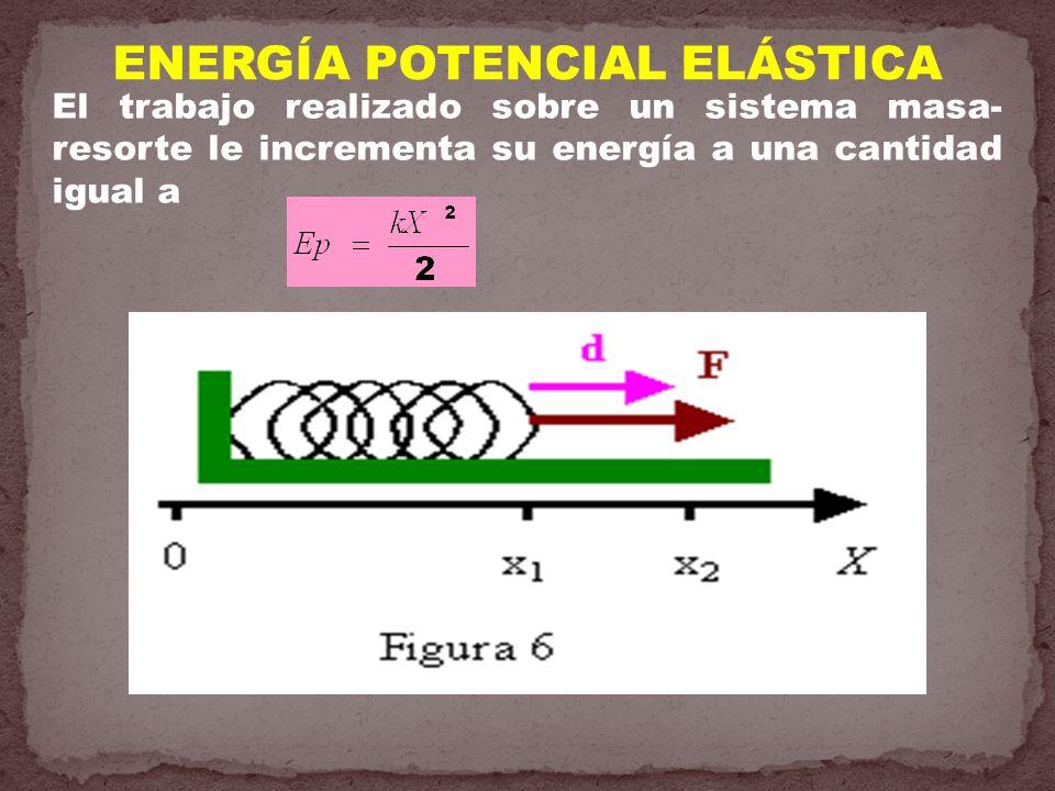 ENERGÍA POTENCIAL ELÁSTICA