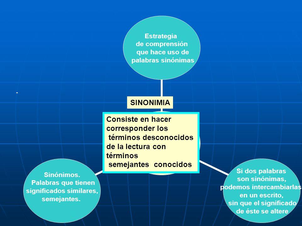 . . SINONIMIA. Consiste en hacer. corresponder los. términos desconocidos. de la lectura con términos.